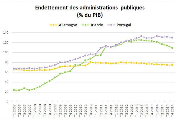 Le désendettement amorcé dans certains pays de l'UE