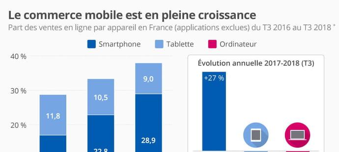 Le commerce mobile progresse de 27% en France