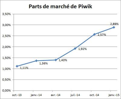progressiondes parts de marchéde piwikau sein dessites françaisles plus