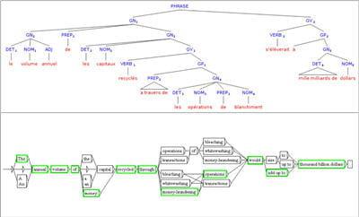 un arbre construisant le résultat de la traduction