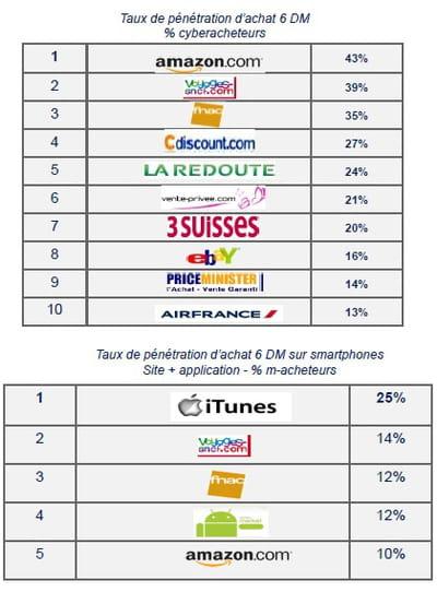 pénétration d'achat sur les six derniers mois des sites marchands (part des
