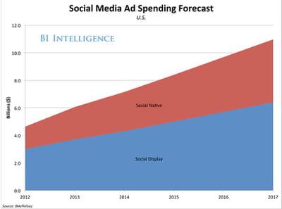 la part des investissements native ads dans le budget social media va
