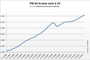 PIB de l'Europe : l'activité à nouveau en hausse dans la zone euro