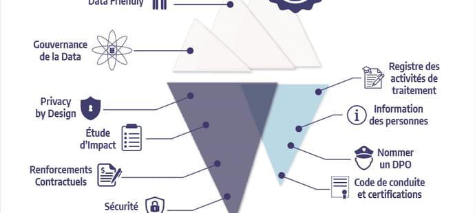 RGPD: guide de survie à destination des opérateurs de place de marché