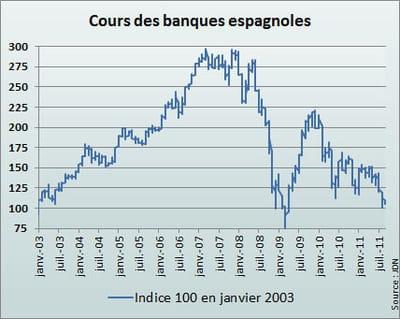 l'indice espagnol reflète la moyenne des cours de banco santander, banco bilbao