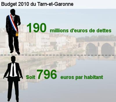 sa dette représente l'équivalent de 68,2% de son budget total.