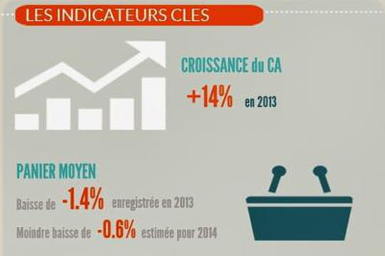 Infographie : l'e-commerce en France