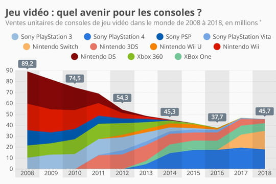 Les consoles de jeu vidéo cèdent la place au mobile