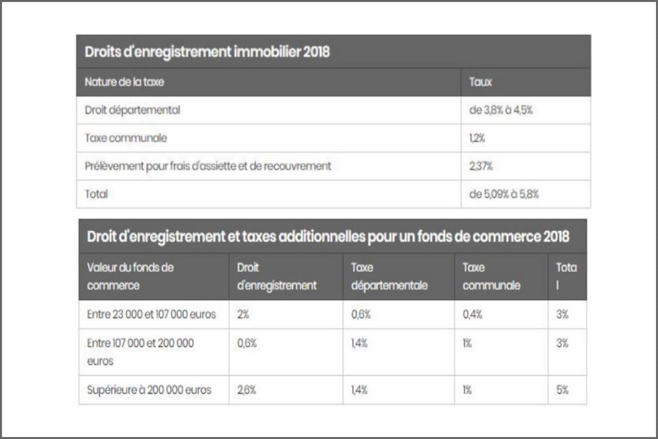 Droits D Enregistrement Definition Fiscalite Immobilier