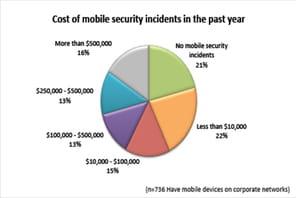 BYOD : 37% des données pro contrôlées par l'IT sur des terminaux personnels