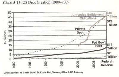 création de dette américaine entre 1980 et 2009.