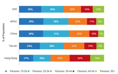 structure des âges au sein des populations d'internautes.
