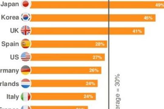 insights du e-commerce mobile