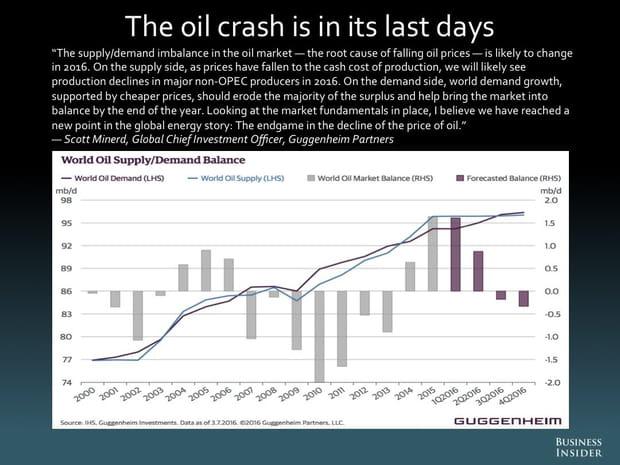 Le choc pétrolier vit ses derniers instants