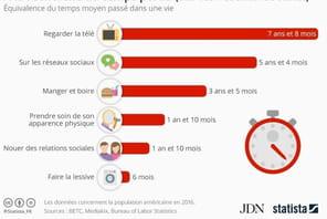 Les Américains passent 5ans de leur vie sur les réseaux sociaux