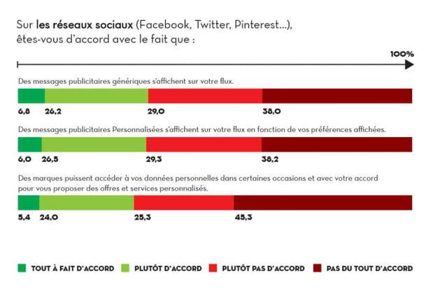 La publicité : une pratique qui crispe encore les utilisateurs des réseaux sociaux