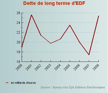 l'endettement d'edf.