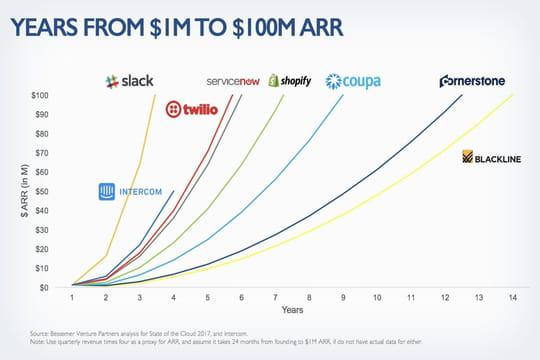 Quels sont les acteurs du cloud à la plus forte croissance?