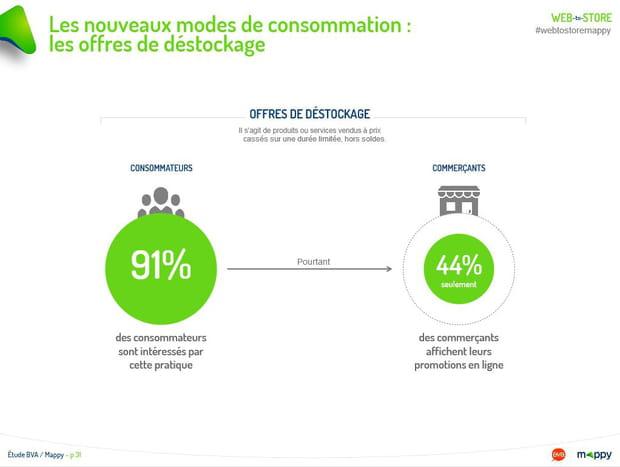 Les nouveaux modes de consommation : les offres de déstockage