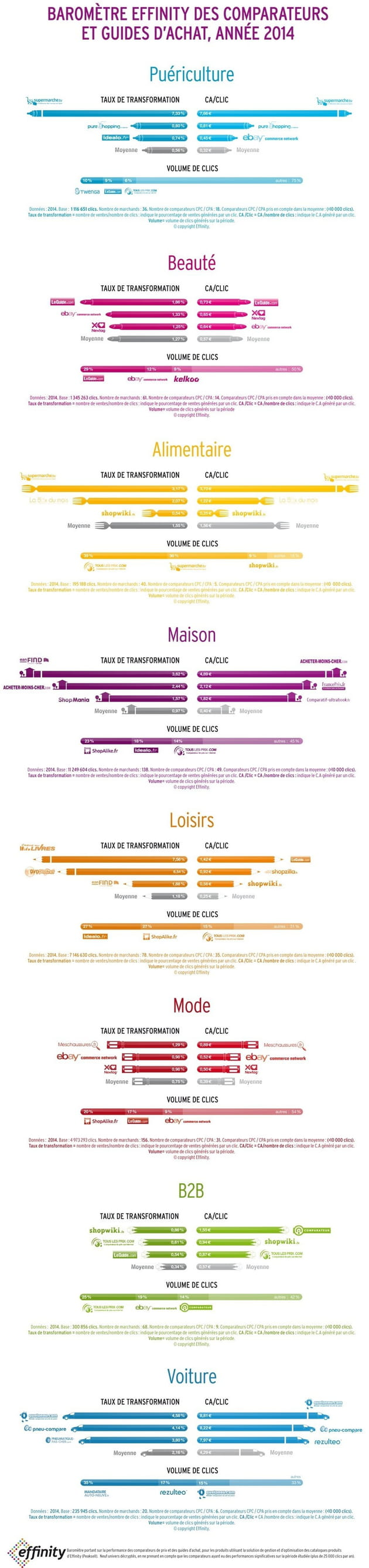 infographie effinity comparateurs essai
