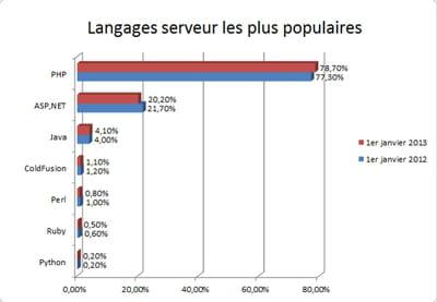 php demeure largement en tête des langages serveur.