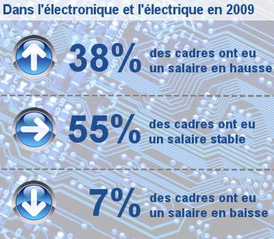 les augmentations de salaire des cadres dans les équipements électriques et