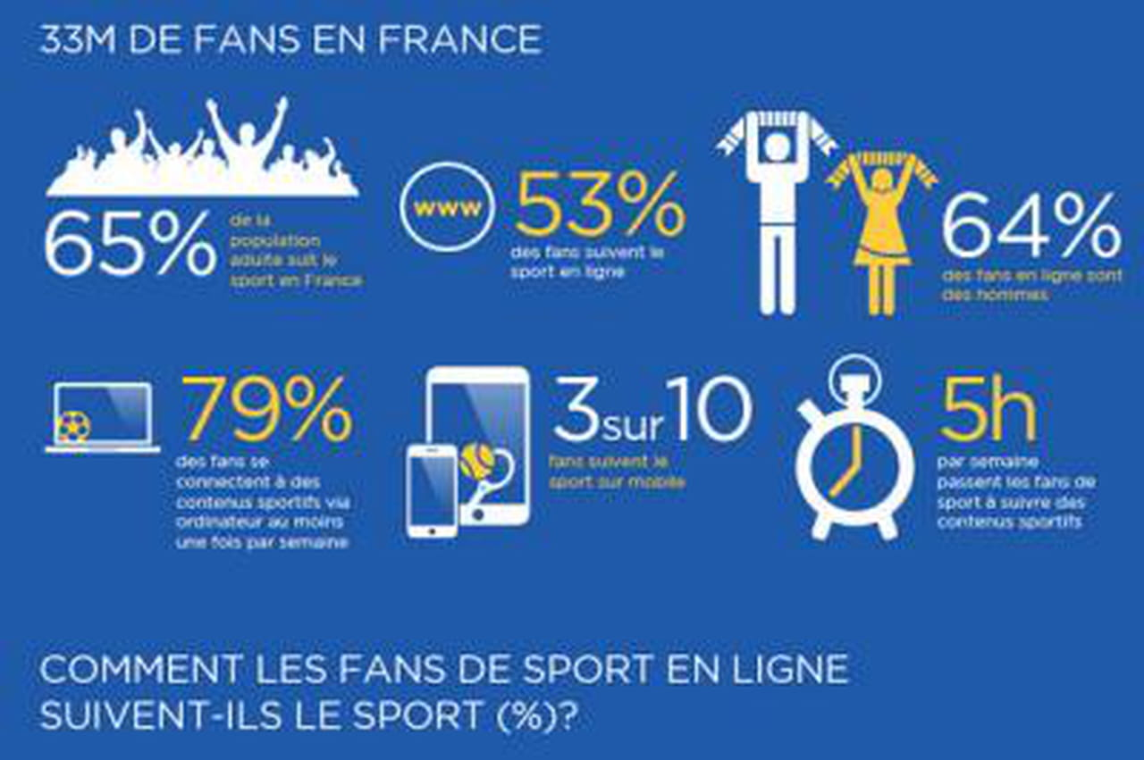 infographie plus de la moiti des fans de sport suivent le sport en ligne. Black Bedroom Furniture Sets. Home Design Ideas