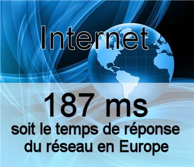 le temps de réponse du réseau en europe.