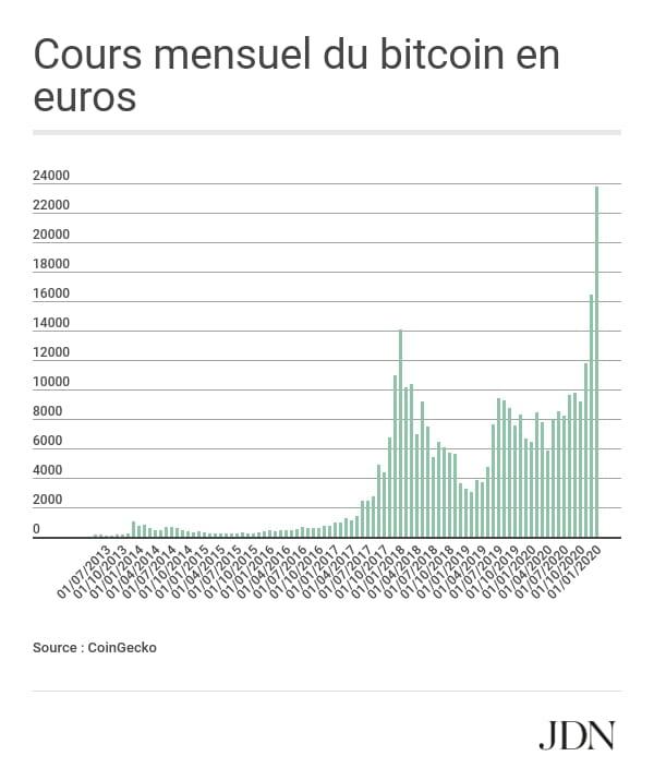 valeur dun bitcoin en dollar