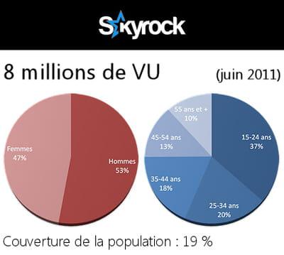 données démographiques des utilisateurs de skyrock
