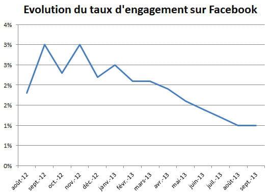 evolution engagement fb