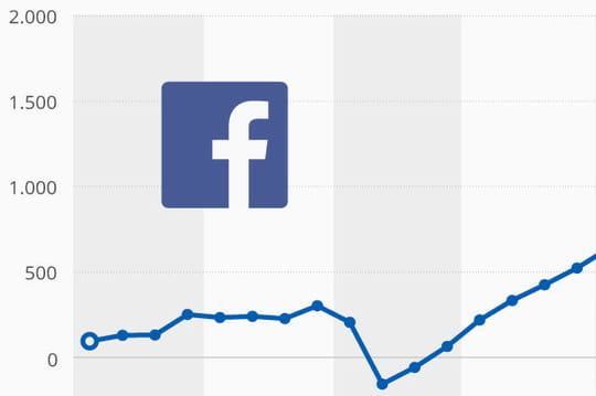Infographie : Facebook a triplé son bénéfice net en un an