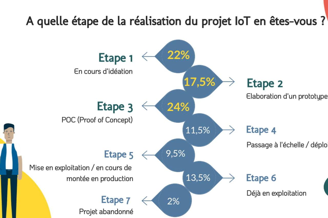 L'IoT dans les entreprises françaises: quels usages en 2020?