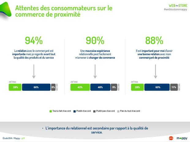 Attentes des consommateurs sur le commerce de proximité (2/2)