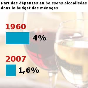 les français ont dépensé pour 14,4 milliards d'euros en boissons alcoolisées en