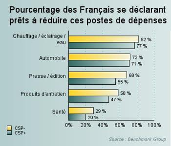 les postes de dépenses que les français sont prêts à réduire.