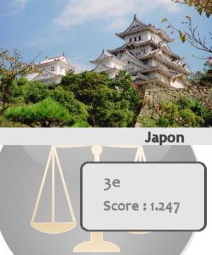 le japon est le troisième pays le plus sûr du monde.