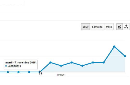 Google Analytics permet (à nouveau) d'analyser le trafic venant de Google Images