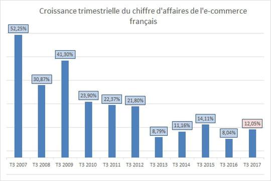 L'e-commerce français croît de 12% au 3ème trimestre 2017