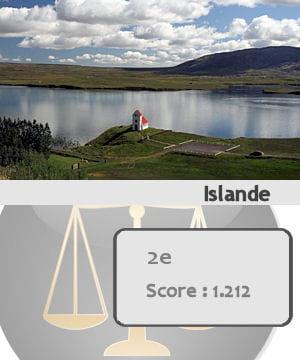 l'islande est le deuxième pays le plus sûr du monde.