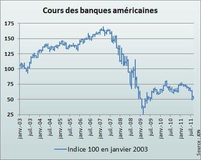 l'indice kbw des banques américaines de janvier 2003 à septembre 2011.