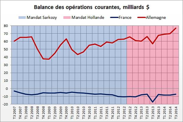 Balance courante : avantage Sarkozy