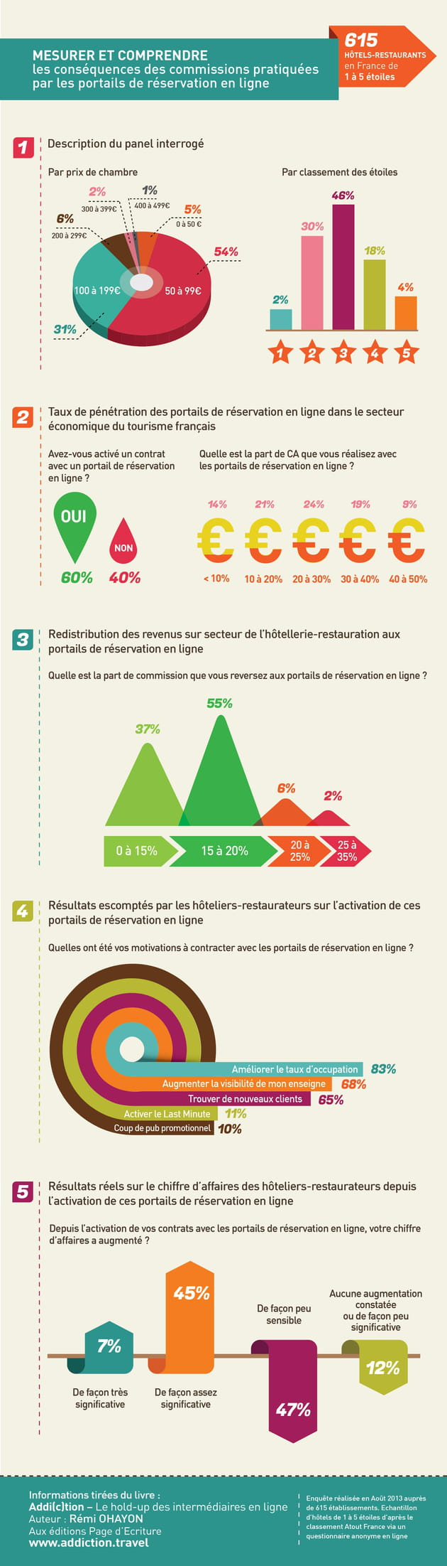 infographie etude 615 hotels remi ohayon