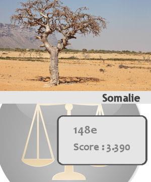 la somalieest le 148e pays le plus sûr du monde.