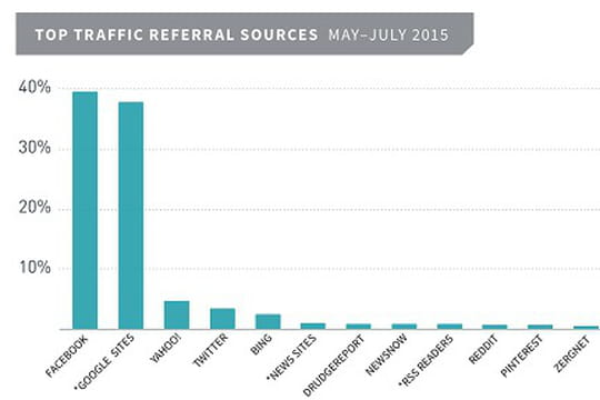 Facebook dépasserait Google comme 1ère source de trafic des médias US