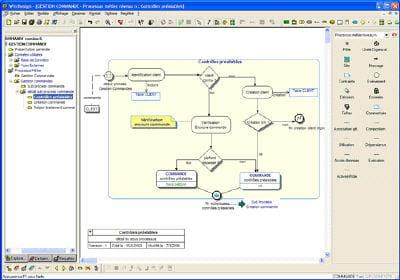 outil de conception de processus métier de w4