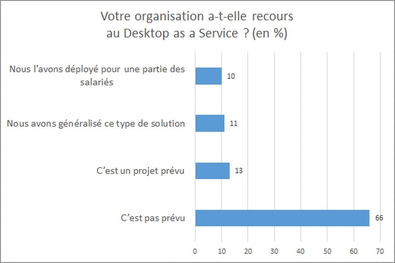 En France, le Desktop as a Service séduit les grandes et moyennes organisations