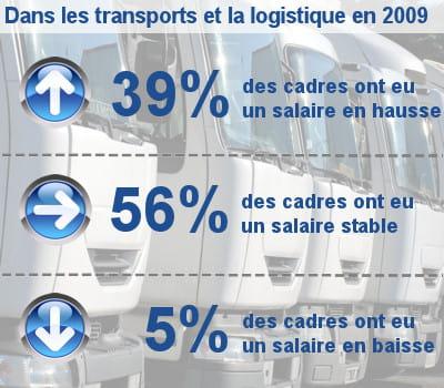 les augmentations de salaire des cadres dans les transports et la logistique.