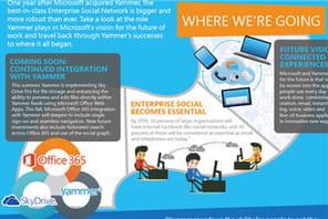 Yammer : la recherche basée sur le social graph arrive