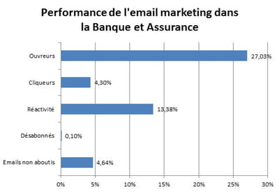 performances de l'email marketing dans le secteur marketing et assurance.